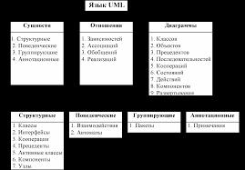 Структура языка uml Реферат Язык uml doc Как следует из рисунка первый иерархический уровень языка uml составляют сущности отношения между сущностями и наглядные диаграммы