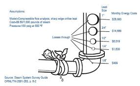 Steam Leak Cost Chart What Is The Cost Of A Steam Leak Campbell Sevey Inc