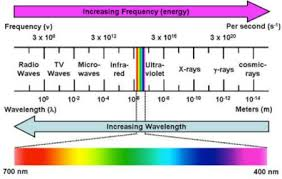 Color Wavelengths Chart Google Search Science Fair