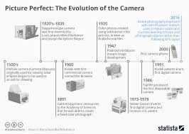 Chart Picture Perfect The Evolution Of The Camera Statista
