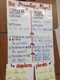 Spanish Singular Plural Chart Sustantivos Plurales Y Singulares Bilingual Plural And