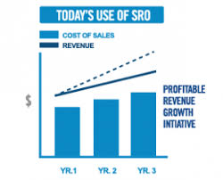 Unsustainable Cost Of Sales Sales Consultancy Symmetrics Group