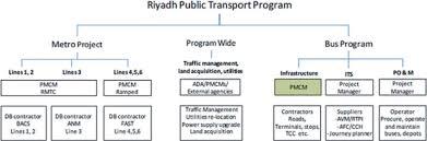 Organizational Chart Of The Riyadh Public Transport Program