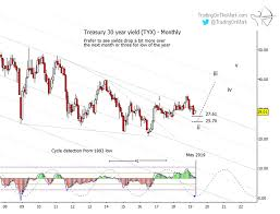 30 Year Treasury Bond Yield Chart Treasury Bonds Counter Rally Almost Over See It Market