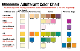 Urine Alcohol Level Chart 51 All Inclusive Abnormal Urine Color Chart