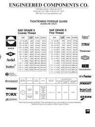 Plastite Screw Torque Chart Engineered Componentscompany Www Engcomponents Com