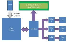 gsm based home automation system using arduino engineersgarage home automation system using gsm and arduino block diagram