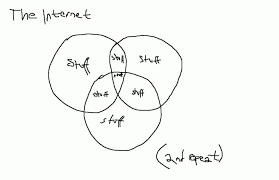 Venn Diagram Pizza Internett Er En Pizza Og Facebook Er Osten