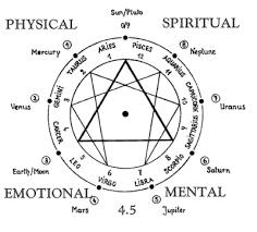 Alchemy Birth Chart Astrology Chart Alchemy Symbols Astrology Numerology Alchemy