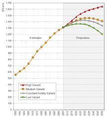 Chinas Population 1950 2050