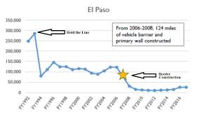 Trump Is Right A Border Wall Worked For El Paso The Dan