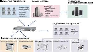 Электронный Архив Предприятий курсовая mozavodskoe Электронный Архив Предприятий курсовая