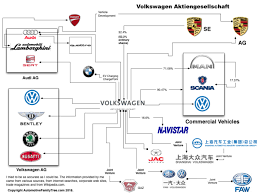 Volkswagen Group How It Both Owns Porsche And Is Owned By