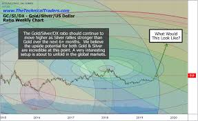 Silver Price Chart 1 Month Silver Price Target During The Next Bull Market Equities Com