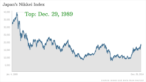 Japans Stock Market Peaked 25 Years Ago Today