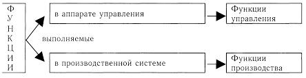 Функции управления Понятие и значение функции управления Лекция  Все функции выполняемые работниками предприятия делятся на две группы рис 6 1 1