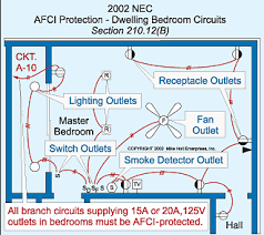 wiring a bedroom circuit wiring image wiring diagram addressing arc faults in the 2002 nec on wiring a bedroom circuit