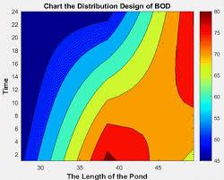 advection diffusion