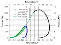 Co2 Phase Chart Co2 Pressure Temperature Chart Psi Co2 Tire Inflators