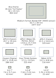 Dslr Sensor Size Chart Demystifying Digital Camera Sensors Once And For All Techhive