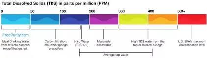 Water Ppm Chart What Is The Acceptable Tds Level Of Drinking Water Quora