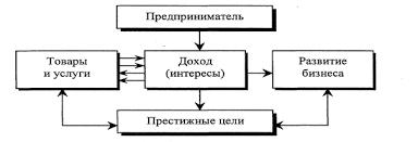 Курсовая работа Малый бизнес и его роль в современной экономике Рисунок 2 Цели предпринимательства 3