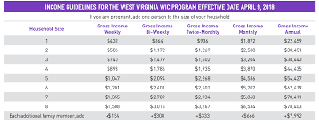 Wic Chart Income West Virginia Wic