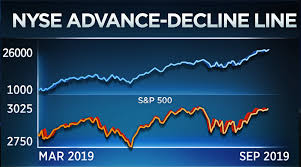 Nyse Advance Decline Line Chart This Beneath The Surface Indicator Could Point To A Major
