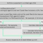 Childrens Peak Flow Chart Pediatric Pdf Uk Best Predicted By