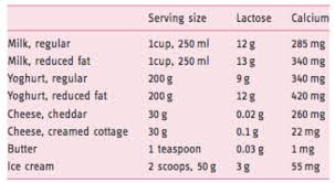 Lactose Intolerance What You Need To Know To Live A Normal