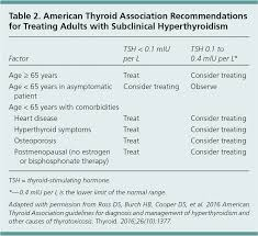 Subclinical Hyperthyroidism When To Consider Treatment
