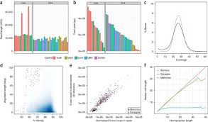 Nanopore Sequencing And Assembly Of A Human Genome With