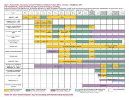 Cdc Children S Immunization Chart Immunization Schedules From Other Countries Vaxopedia