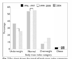 Underweight Normal Overweight Obese Chart Pdf Factors Associated With Being Underweight Overweight