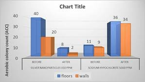Reduction Of Acc On Floors And Walls By Silver Nanoparticles
