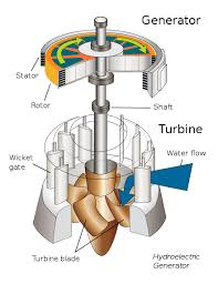 hydroelectric generator diagram. A Typical Turbine And Generator Hydroelectric Diagram I