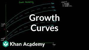 Growth Curves Video Khan Academy
