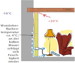 Dämmung Innen Aufbau Dämmstoffe Dampfbremse