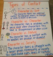 Types Of Conflict Anchor Chart For 6th Grade 6th Grade