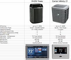 carrier infinity system. carrier infinity 21 vs trane xv20i system i
