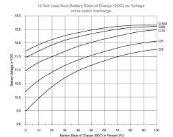 12v Battery Life Chart I Have A 12v 20ah Battery And Its Showing 12 7v How Much