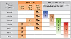 Sd Card Classes Chart Understanding Sd Micro Sd Memory Cards
