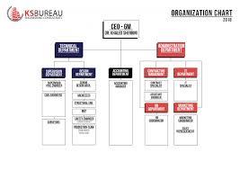 Civil Engineering Charts Organization Chart Ksbureau Engineering Consultants