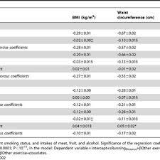 Metabolic Equivalent Chart Metabolic Equivalent Hours Per Day Methr D Per Km D Run