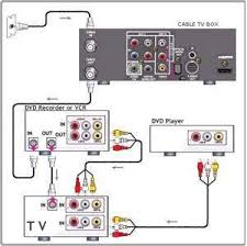 gpx dvd player wiring diagram wiring diagram for you • connect my tv bose solo tv sound system solved fixya cd player wiring diagram cd player wiring diagram