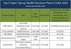 super top up health insurance plans