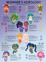 Find Your Natal Chart Natal Chart Tumblr