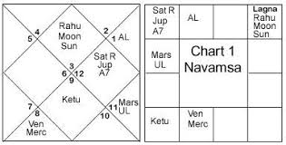 Rahu In 7th House In D9 Chart Dharma Marriage Sanjay Rath
