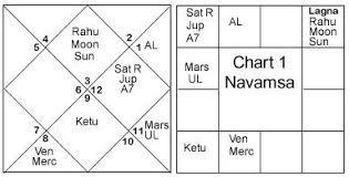 Jupiter In 6th House In Navamsa Chart Dharma Marriage Sanjay Rath