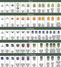 Enlisted Rank Chart Historymint